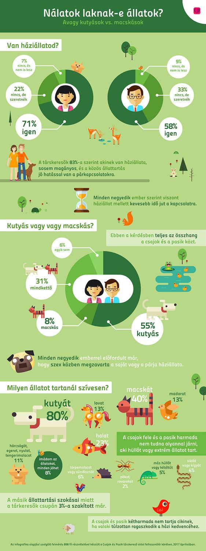 Csajok és Pasik infografika