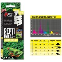 Repti Planet Rainforest Repti - esőerdei terráriumokhoz izzó (UVB 2.0+)